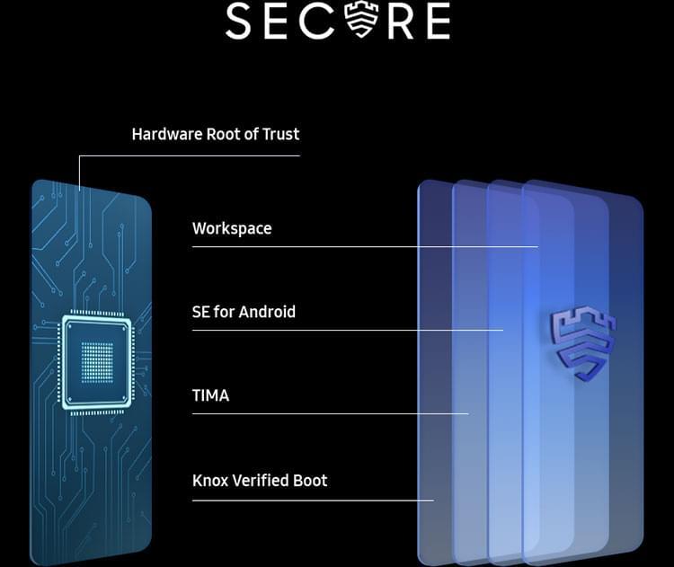 Samsung Galaxy A21s Defence Grade Security