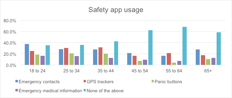 Safety App Usage Chart