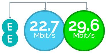 download speeds infographic